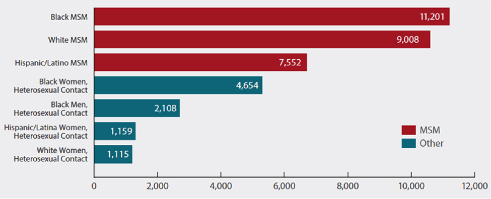 Estimated New HIV Diagnoses among the Most-Affected Subpopulations, 2014—United States